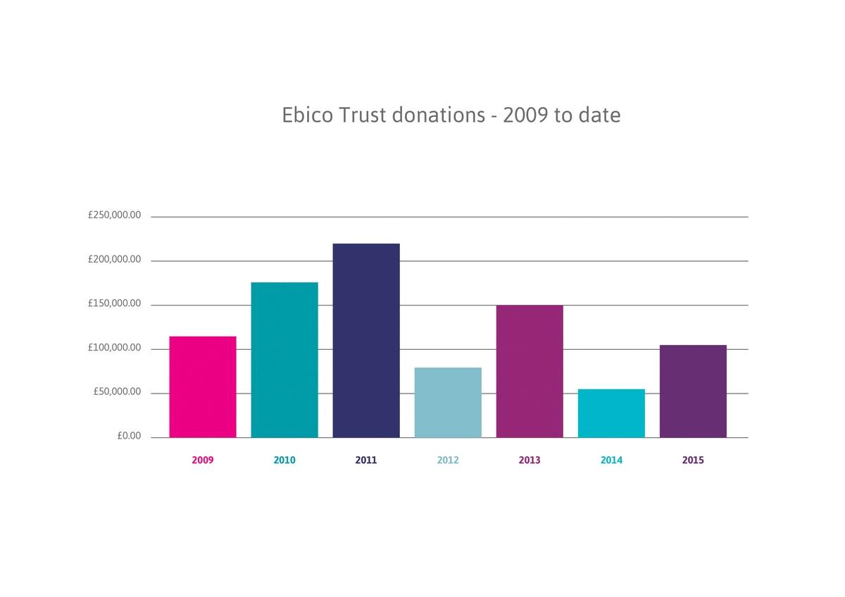 Ebico_map_trust_areas-02
