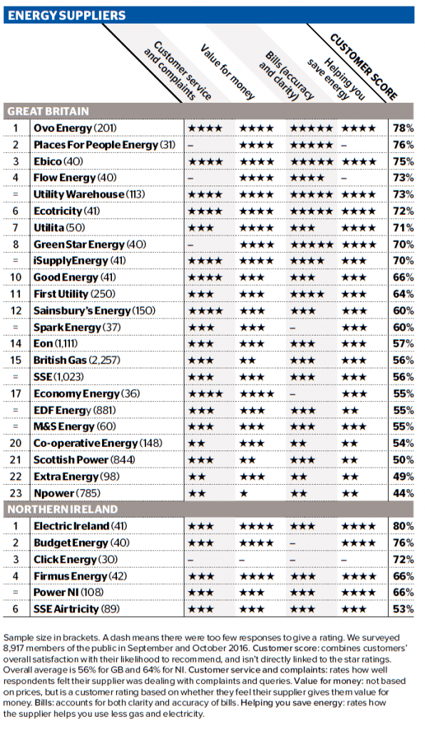 Ebico A Once Again In The Top 3 Energy Suppliers In The Annual